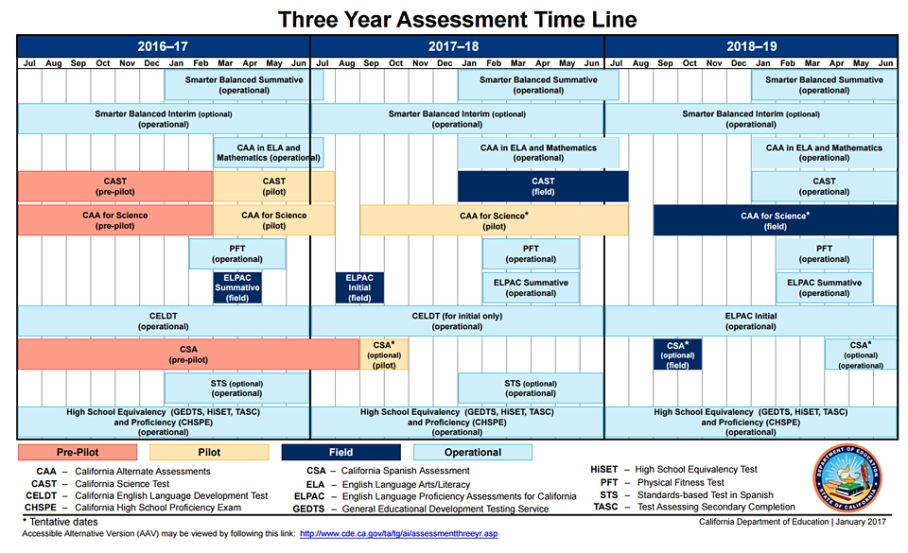 3-yr-assessment-graphic-web